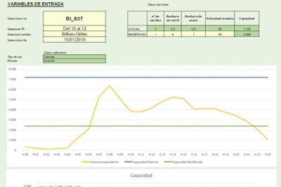 Herramienta para la visualización de intensidades de tráfico de la red viaria de la CAV